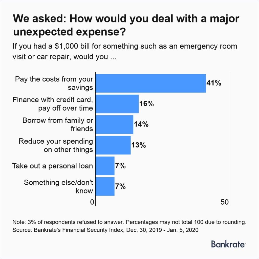 Emergency spending study, by Bankrate.